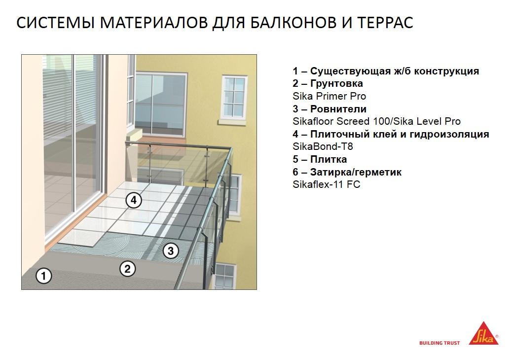 Гидроизоляция балкона материалы..